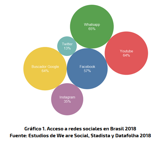 Acceso de Redes Sociales en Brasil
