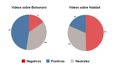 Contenido en Youtube presidenciales Brasil}