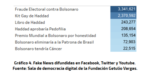 fake news en brasil