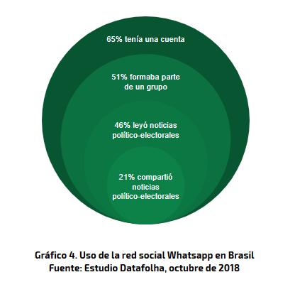 Whatsapp en Brasil